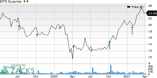 Levi Strauss & Co. Price and EPS Surprise