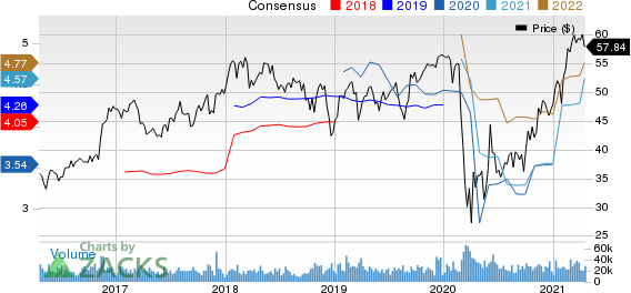 Truist Financial Corporation Price and Consensus