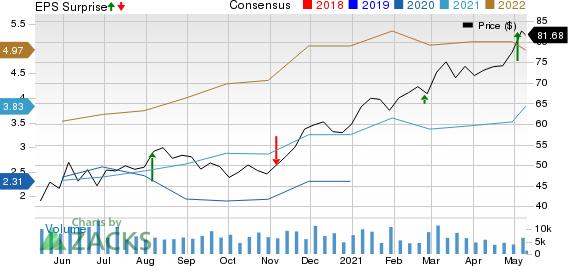 Cheniere Energy, Inc. Price, Consensus and EPS Surprise