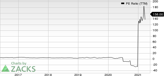 American Axle & Manufacturing Holdings, Inc. PE Ratio (TTM)