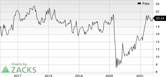 JetBlue Airways Corporation Price