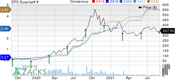 Zoom Video Communications, Inc. Price, Consensus and EPS Surprise