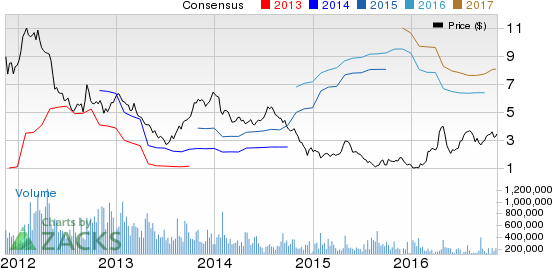 Companhia Siderurgica (SID) Q3 Loss Narrows Y/Y, Sales Up