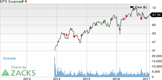 Can Allegion (ALLE) Earnings Spring a Surprise in Q4?