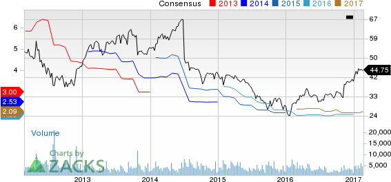 Top Ranked Momentum Stocks to Buy for February 22nd