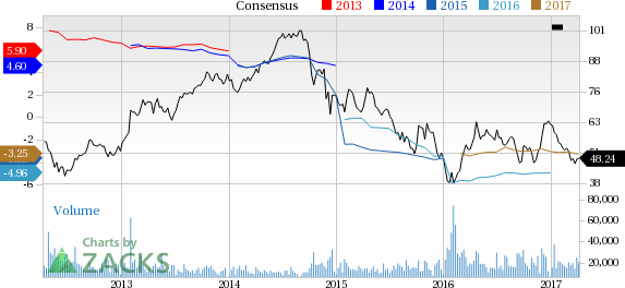 Why Is Hess (HES) Down 6.5% Since the Last Earnings Report?
