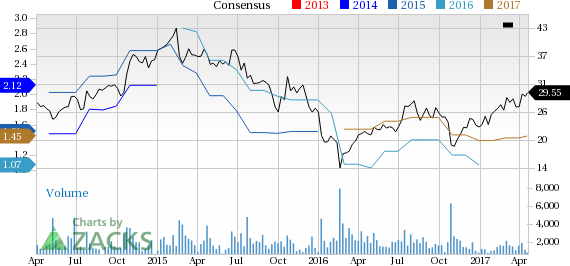 New Strong Buy Stocks for April 20th