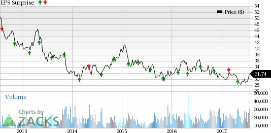What's in Store for FirstEnergy (FE) This Earnings Season?
