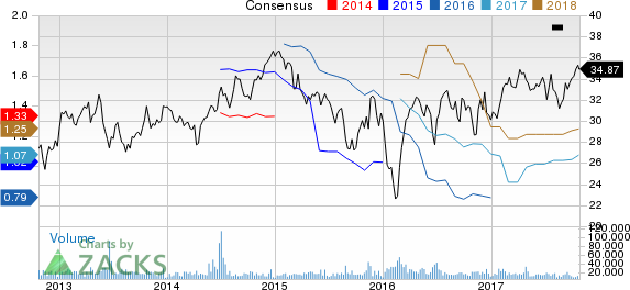 Weyerhaeuser Company Price and Consensus