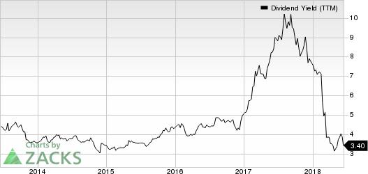 DineEquity, Inc Dividend Yield (TTM)