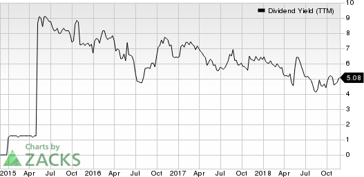 BG Staffing Inc Dividend Yield (TTM)