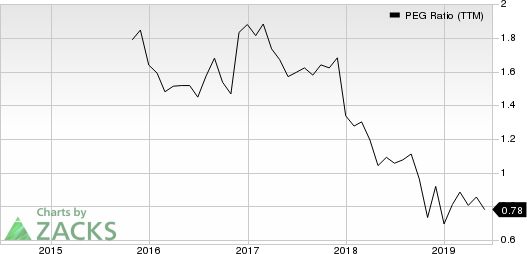 Pinnacle Financial Partners, Inc. PEG Ratio (TTM)