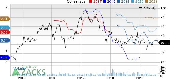 Alaska Air Group, Inc. Price and Consensus