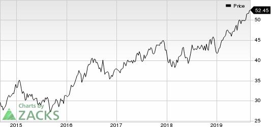 Alliant Energy Corporation Price