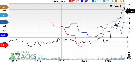 Lattice Semiconductor Corporation Price and Consensus