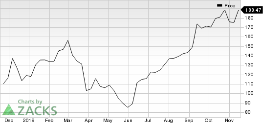 Restoration Hardware Holdings Inc. Price