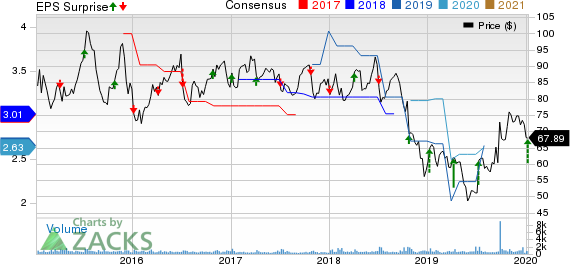 PriceSmart, Inc. Price, Consensus and EPS Surprise