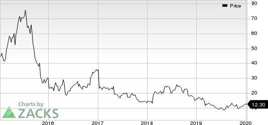 AMAG Pharmaceuticals, Inc. Price