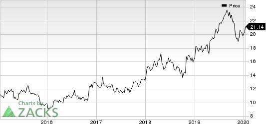 Denny's Corporation Price