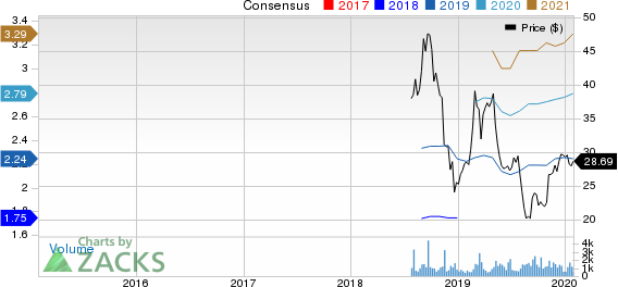 Focus Financial Partners Inc. Price and Consensus