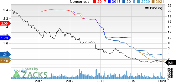 CBL & Associates Properties, Inc. Price and Consensus