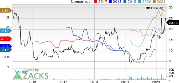 Karyopharm Therapeutics Inc. Price and Consensus
