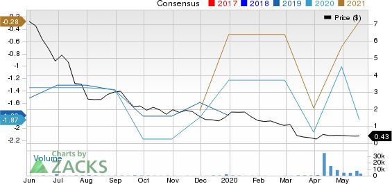 U.S. Well Services, Inc. Price and Consensus