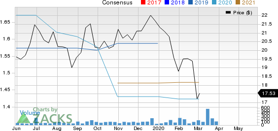 Central Valley Community Bancorp Price and Consensus