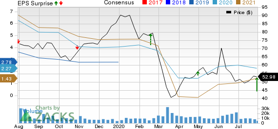 Concho Resources Inc. Price, Consensus and EPS Surprise