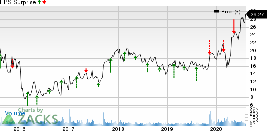 Halozyme Therapeutics, Inc. Price and EPS Surprise