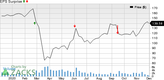 Cracker Barrel Old Country Store, Inc. Price and EPS Surprise