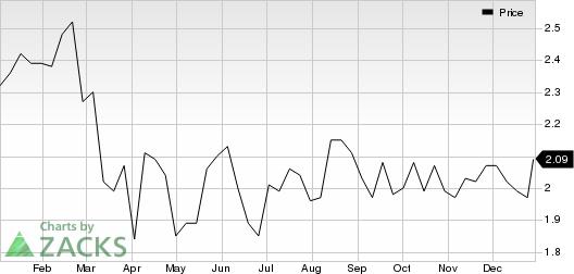Atlantic Power Corporation Price