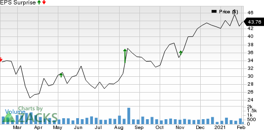 Kforce, Inc. Price and EPS Surprise