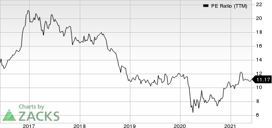 QCR Holdings, Inc. PE Ratio (TTM)