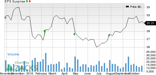Why Earnings Season Could Be Great for The Goodyear Tire (GT)