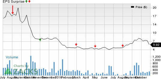 Nivalis (NVLS) Q3 Earnings Preview: Can the Stock Surprise?