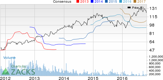 Zimmer Biomet (ZBH) Posts In-Line Q3 Earnings, Guides Low