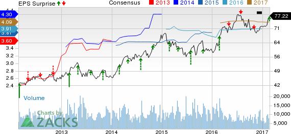 Edison International (EIX) Tops Q4 Earnings, Offers '17 View