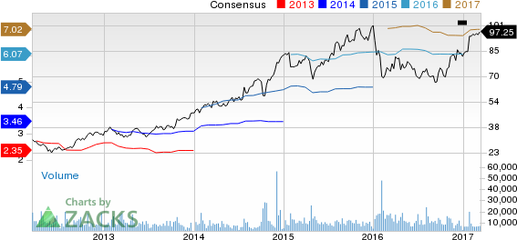 Top Ranked Value Stocks to Buy for March 13th