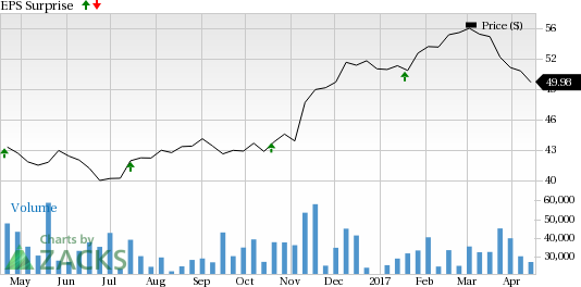 What to Expect When U.S. Bancorp (USB) Reports Q1 Earnings?