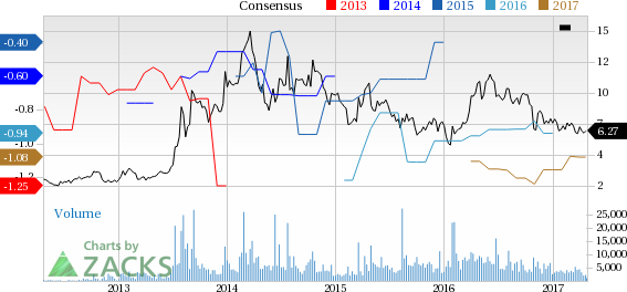 Why Is Inovio (INO) Down 2% Since the Last Earnings Report?