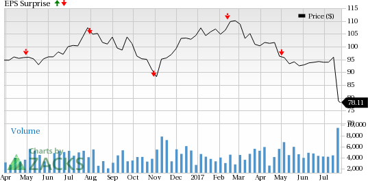 Vornado Realty (VNO) to Post Q2 Earnings: What's in Store?