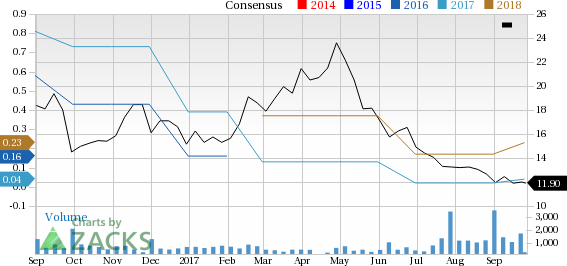 Lands End Inc Price And Consensus