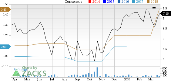 Why Houston Wire & Cable (HWCC) Stock Might be a Great Pick - Nasdaq.com