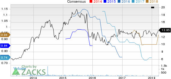 Escalade, Incorporated Price and Consensus