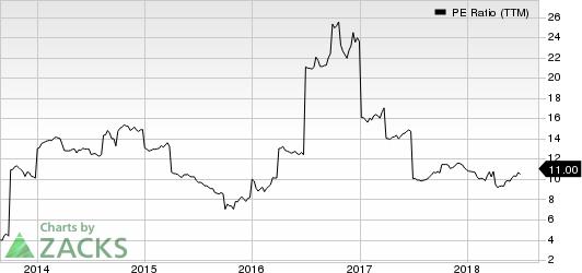 Sutherland Asset Management  Corp. PE Ratio (TTM)