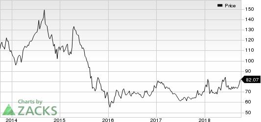 PetroChina Company Limited Price