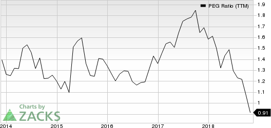 Celanese Corporation PEG Ratio (TTM)