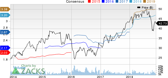 CBRE Group, Inc. Price and Consensus