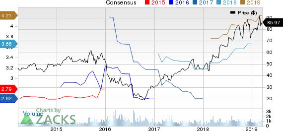 Integer Holdings Corporation Price and Consensus